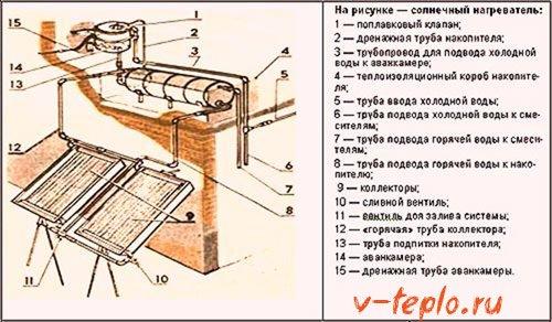 устройство солнечного нагревателя