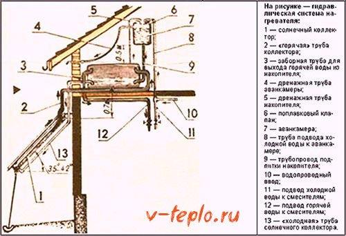 схема системы нагревателя