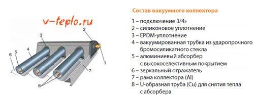 схема вакумного солнечного коллектора