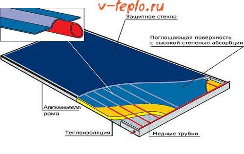 схема плоского теплоносителя