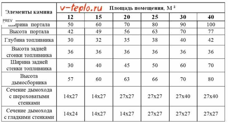 таблица размеров камина в зависимости от площади