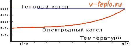 график распределения мощности ионного котла