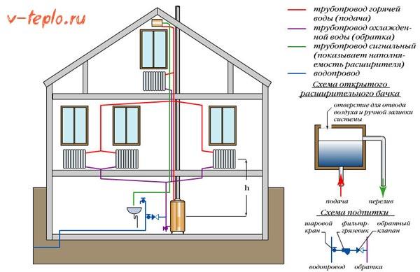 Разводка отопления двухэтажного дома