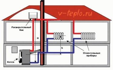 подключение отопления в доме