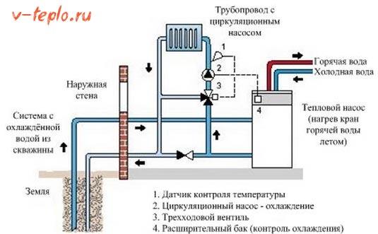 Принцип работы геотермального отопления