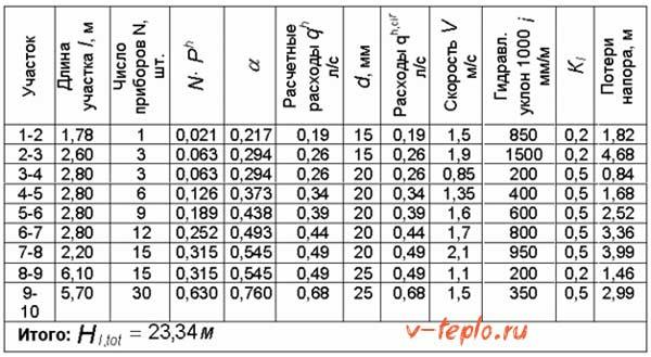 таблица с результатами гидравлического расчета