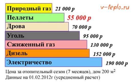 график расходов топлива