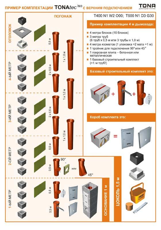 керамический модульный дымоход