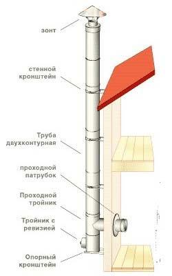 Стальной дымоход