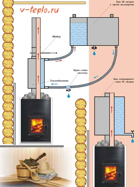 Подключение теплообменника в банной печи Пластинчатый теплообменник Alfa Laval AQ2A-BFG Владивосток