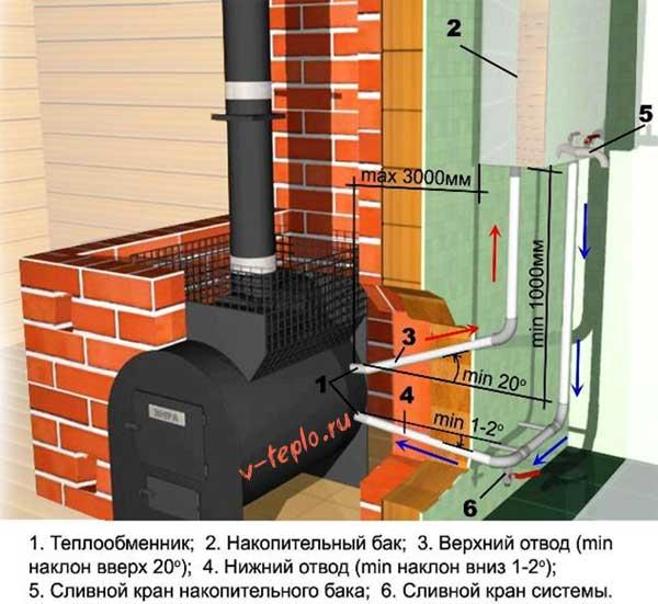 схема и принцип работы теплообменника