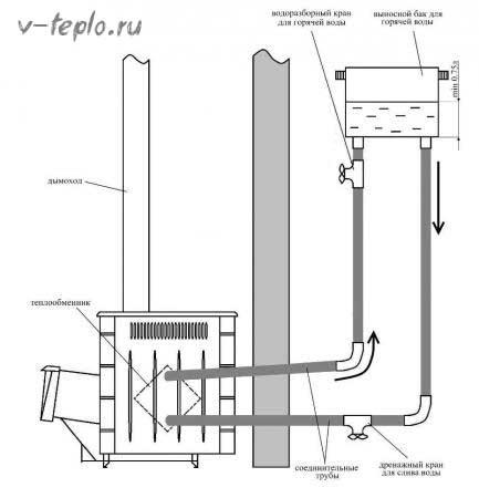 Как рассчитать теплообменник в дровяной печи 1674284 теплообменник