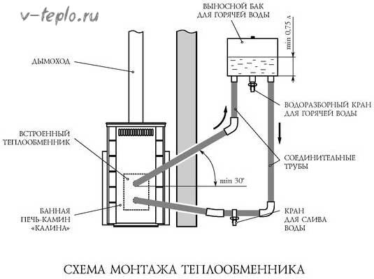 Установка банной печи с теплообменником схема Пластины теплообменника Sondex SW189 Канск