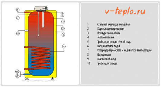 схема внутреннего устройства бойлера
