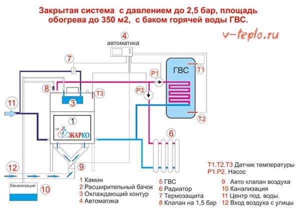 схема подключения к закрытой системе