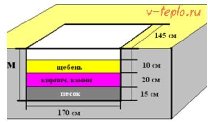 схема укладки фундамента под печь