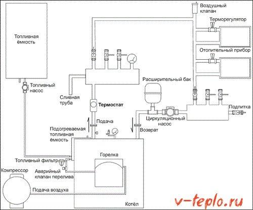 Схема установки котла подогрева фото 433