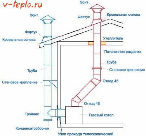 схема конструкции дымохода газового котла