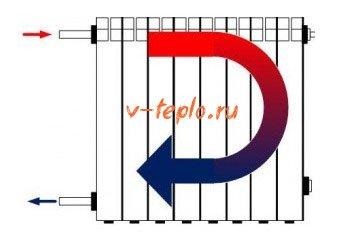 Схема работы радиатора