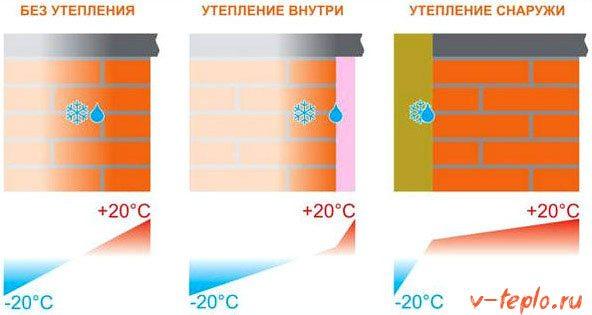 роль утеплителя