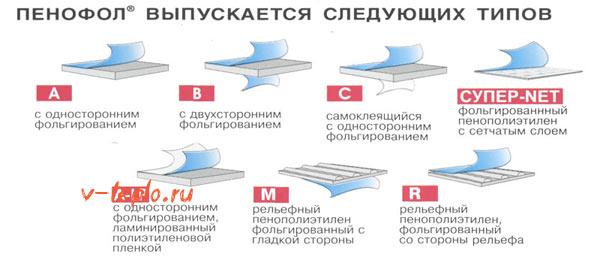 Классификация пенофола