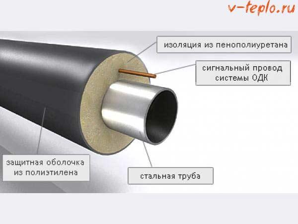 устройство трубы с ппу
