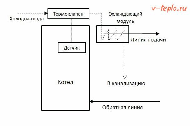 схема подключения с аварийным теплообменником