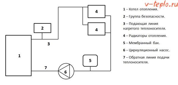 схема обвязки котла с принцдительной циркуляцией