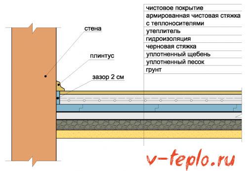 схема теплоизоляции на грунт
