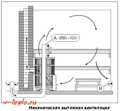 Механическая вентиляция в парной
