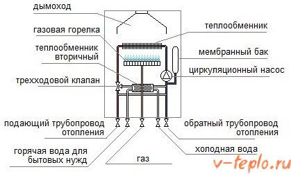 схема работы газовой горелки