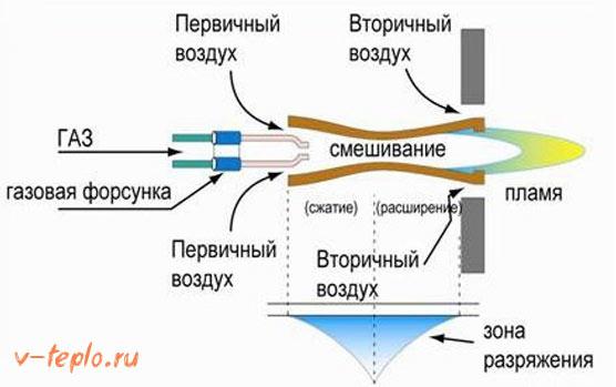 устройство атмосферной газовой горели