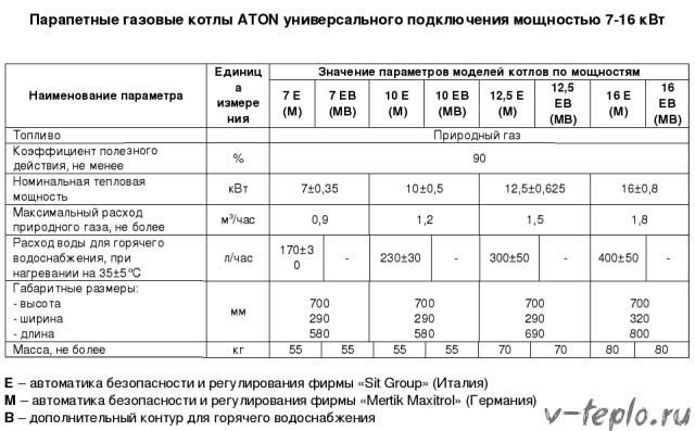 таблица параметров котлов АТОН