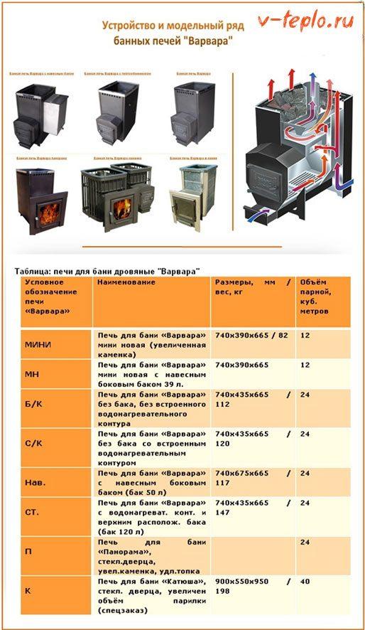 газовая печь варвара сравнительных характеристики