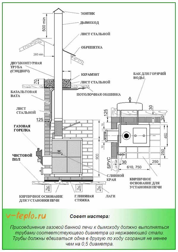 схема дымохода для банной газовой печи