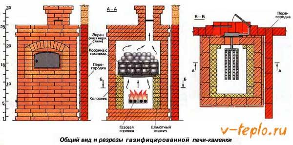газифицированная печь каменка