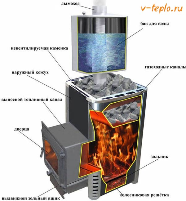 конструкция газовой печи для бани