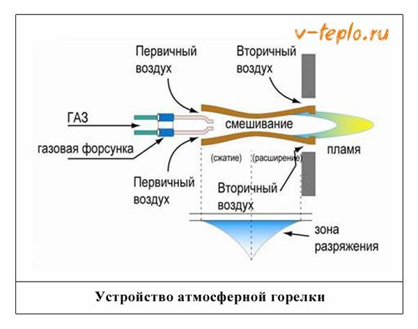 схема атмосферной горелки