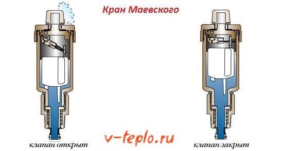 эксплуатация крана Маевского