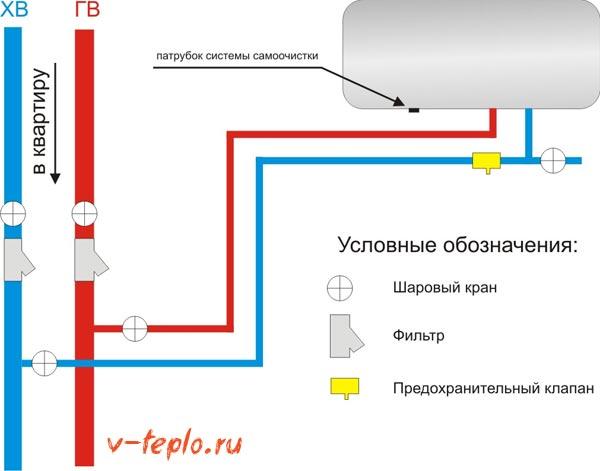 схема установки предохранительного клапана
