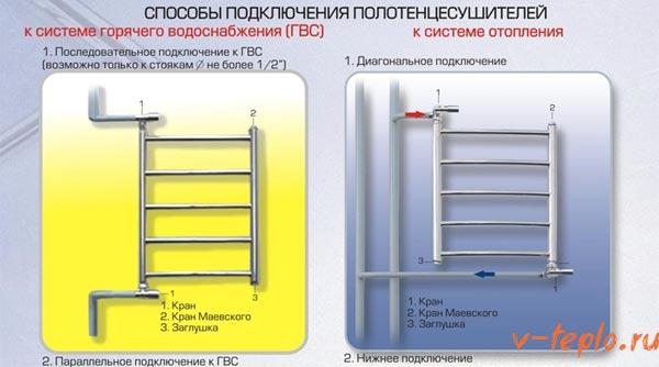 Способ подключения полотенцесушителя