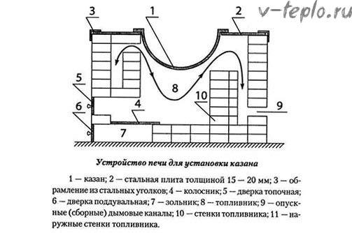 схема печи для казана из кирпича
