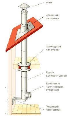 схема вывода дымохода на крышу