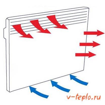технические характеристики настенных обогревателей