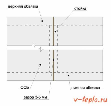 Крепление плит ОСБ к обвязке