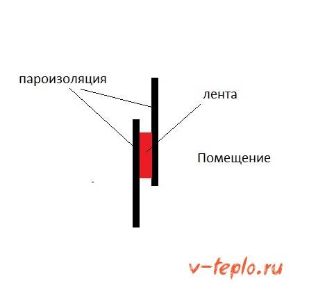 Схема укладки слоя пароизоляции