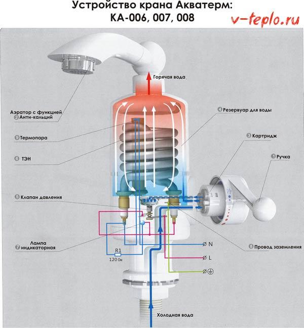 Внутреннее устройство водонагревателя воды на кран
