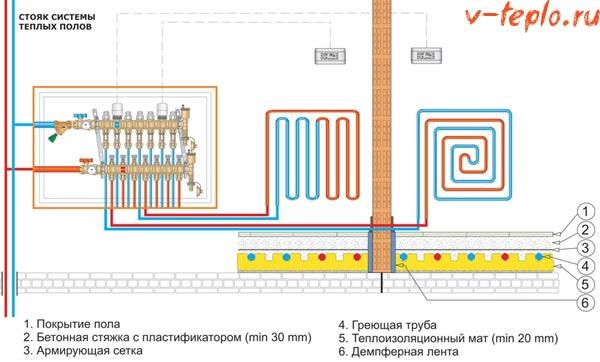схема монтажа коллектора для теплого пола