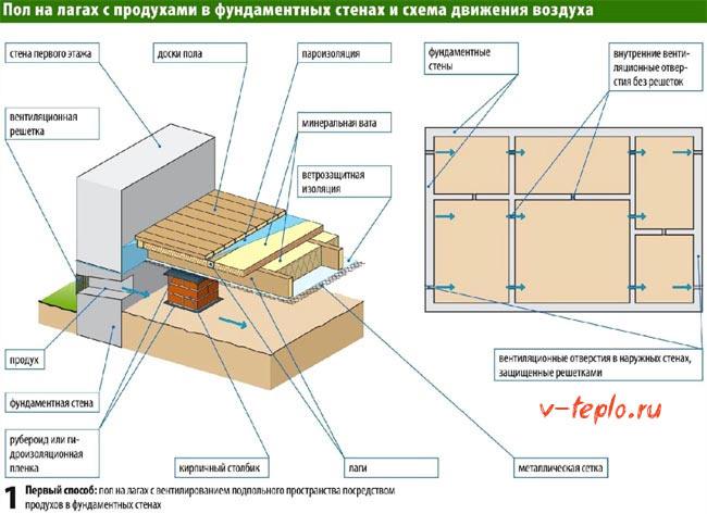 схема утепления пола на лагах в деревянном доме