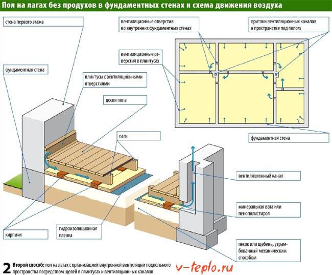 схема вентиляции напольного покрытия
